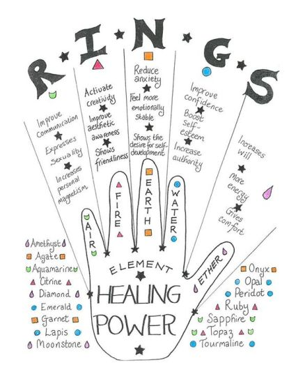 anelli significato
